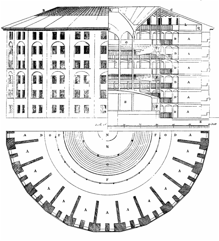 Panopticon-Skizze von Jeremy Bentham (1791), Quelle: Wikimedia Commons gemeinfrei https://commons.wikimedia.org/wiki/File:Panopticon.jpg
